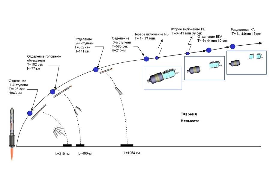 Общие - Инструкция Настройки Спутниковой Тарелки На Ямал - filesrapid33