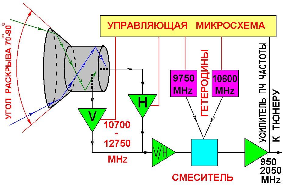Конвертер (структурная схема)